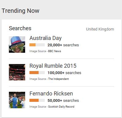 Trending Google