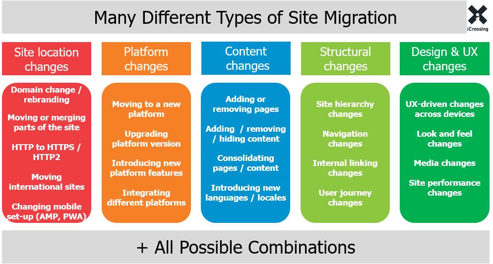 site migration types